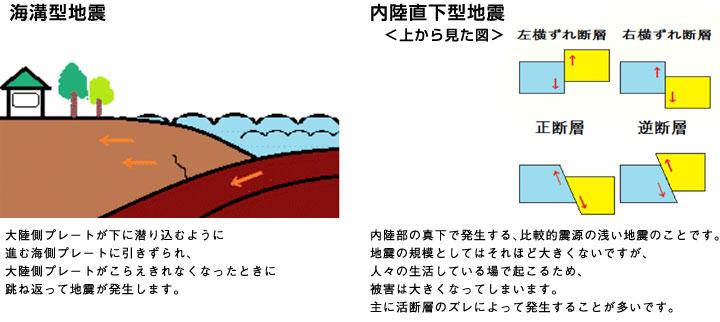 地震のタイプ