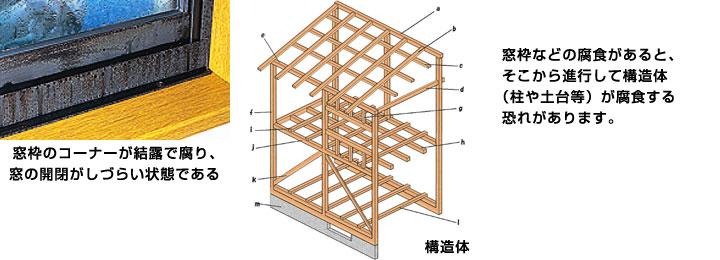 窓枠のコーナーと構造体